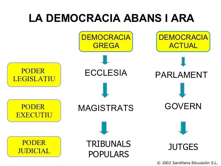 PODER  LEGISLATIU PODER  EXECUTIU PODER JUDICIAL DEMOCRACIA GREGA DEMOCRACIA ACTUAL LA DEMOCRACIA ABANS I ARA ECCLESIA PAR...