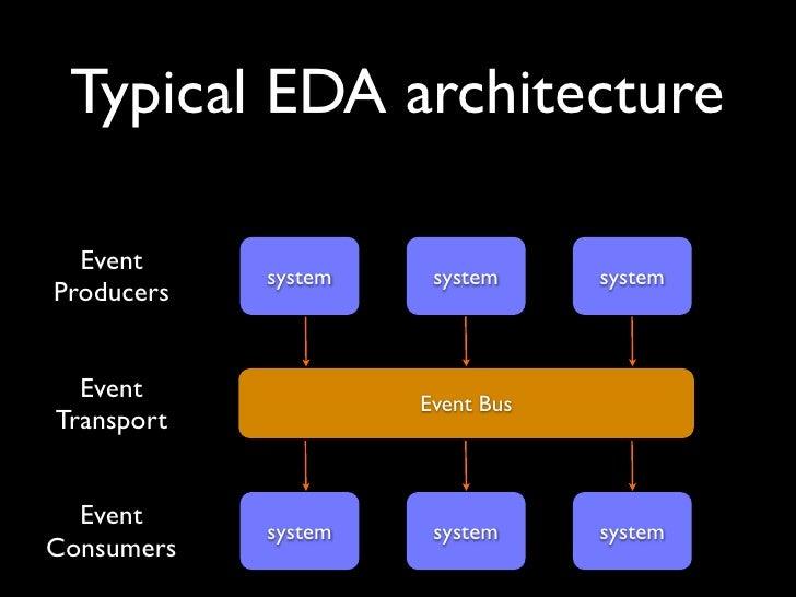 Event Driven Architecture - Event driven architecture