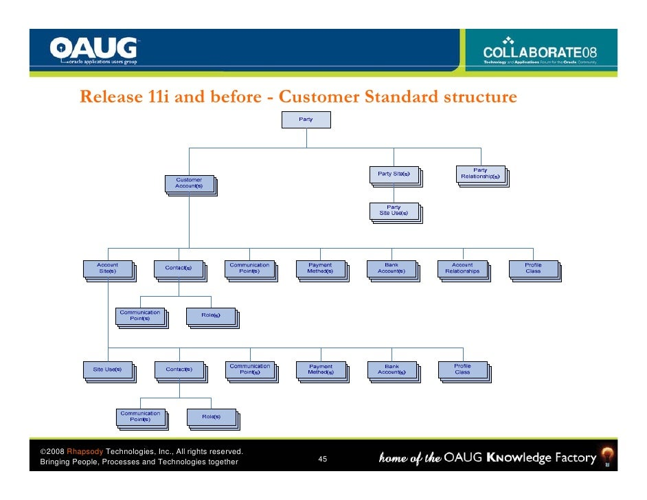 Oracle CDH – the past (11i), the present (R12) and the