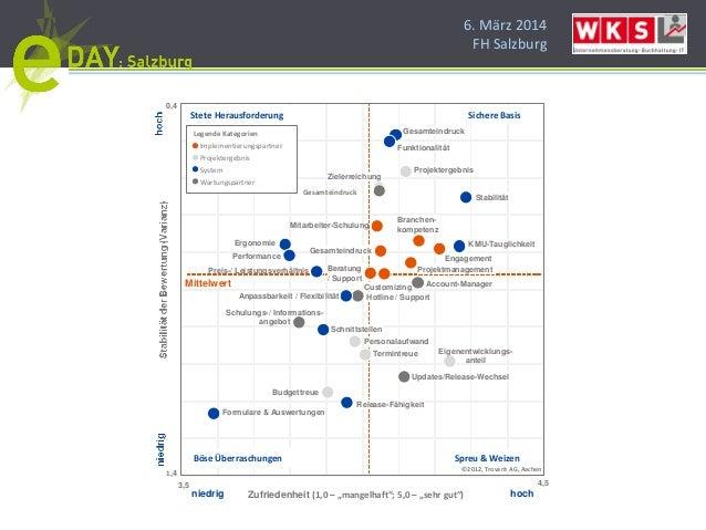 6. März 2014 FH Salzburg Mitarbeiter-Schulung Beratung / Support Branchen- kompetenz Engagement Projektmanagement Gesamtei...