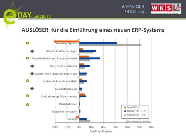 6. März 2014 FH Salzburg AUSLÖSER für die Einführung eines neuen ERP-Systems
