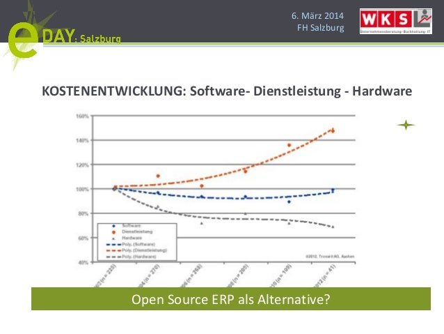 6. März 2014 FH Salzburg KOSTENENTWICKLUNG: Software- Dienstleistung - Hardware Open Source ERP als Alternative?