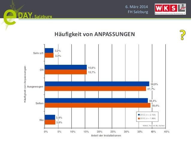 6. März 2014 FH Salzburg 3,9% 39,4% 37,7% 15,7% 3,3% 3,9% 38,4% 38,9% 15,6% 3,2% 0% 5% 10% 15% 20% 25% 30% 35% 40% 45% Nie...