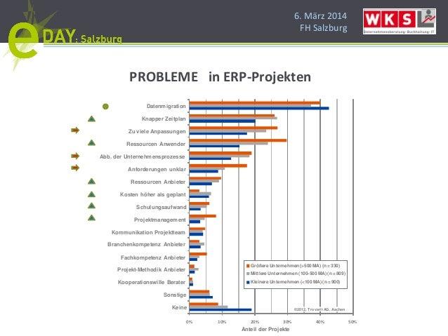 6. März 2014 FH Salzburg 0% 10% 20% 30% 40% 50% Keine Sonstige Kooperationswille Berater Projekt-Methodik Anbieter Fachkom...