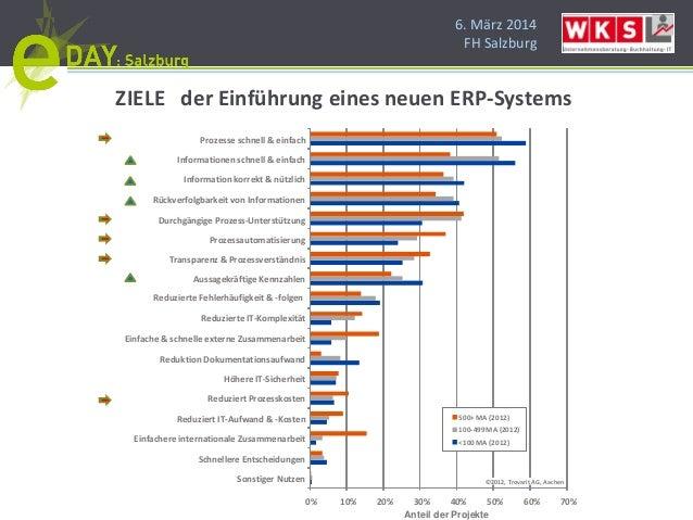 6. März 2014 FH Salzburg 0% 10% 20% 30% 40% 50% 60% 70% Sonstiger Nutzen Schnellere Entscheidungen Einfachere internationa...