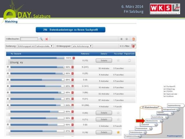6. März 2014 FH Salzburg Lösung xy 1v5 Suchprofil 2v5 Matching 3v5 TOP20 4v5 Spinnennetz 5v5 Listform