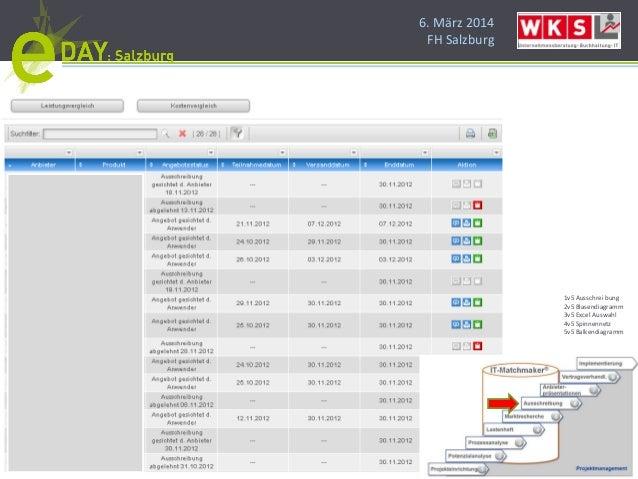 6. März 2014 FH Salzburg 1v5 Ausschrei bung 2v5 Blasendiagramm 3v5 Excel Auswahl 4v5 Spinnennetz 5v5 Balkendiagramm