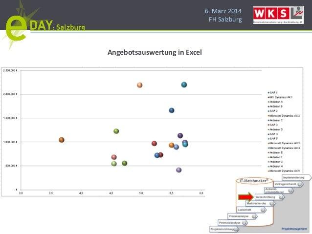 6. März 2014 FH Salzburg Angebotsauswertung in Excel