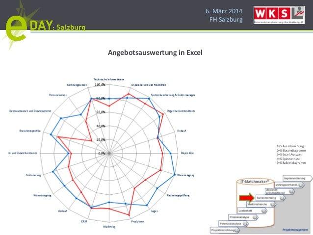 6. März 2014 FH Salzburg Angebotsauswertung in Excel 1v5 Ausschrei bung 2v5 Blasendiagramm 3v5 Excel Auswahl 4v5 Spinnenne...
