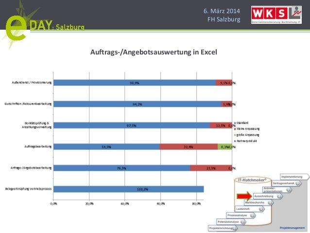 6. März 2014 FH Salzburg Auftrags-/Angebotsauswertung in Excel