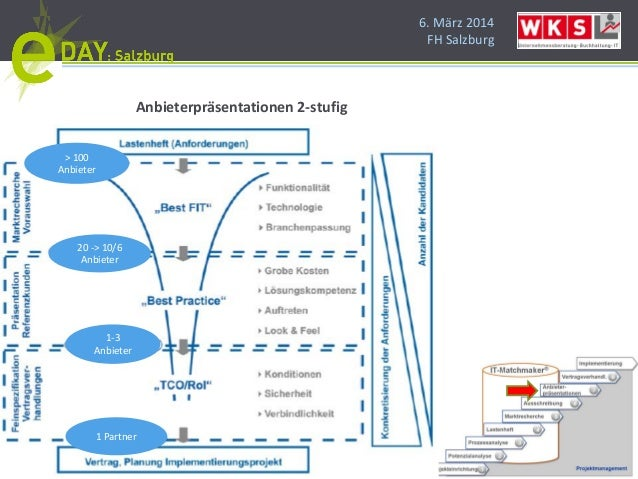 6. März 2014 FH Salzburg Anbieterpräsentationen 2-stufig > 100 Anbieter 20 -> 10/6 Anbieter 1-3 Anbieter 1 Partner