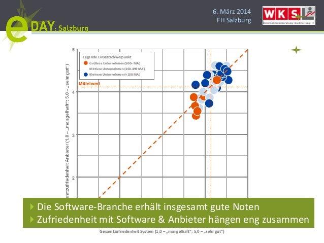 """6. März 2014 FH Salzburg 1 2 3 4 5 1 2 3 4 5 Gesamtzufriedenheit System (1,0 – """"mangelhaft""""; 5,0 – """"sehr gut"""") Legende Ein..."""