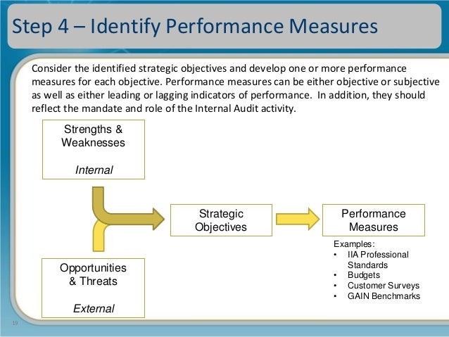 The balanced scorecard internal audit departments 19 fandeluxe Gallery
