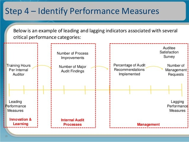 The balanced scorecard benchmarks 20 step 4 identify performance measures below is an example of leading and lagging indicators fandeluxe Gallery
