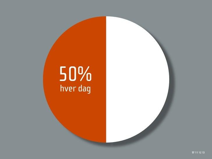 50% hver dag                97 11 12 13