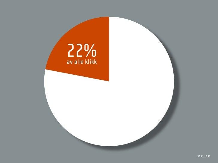 22% av alle klikk                     97 11 12 13