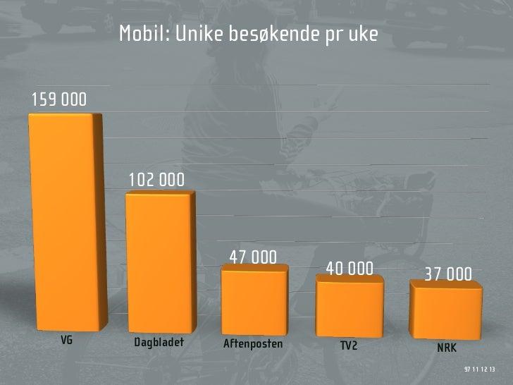 Mobil: Unike besøkende pr uke  159 000               102 000                           47 000                             ...