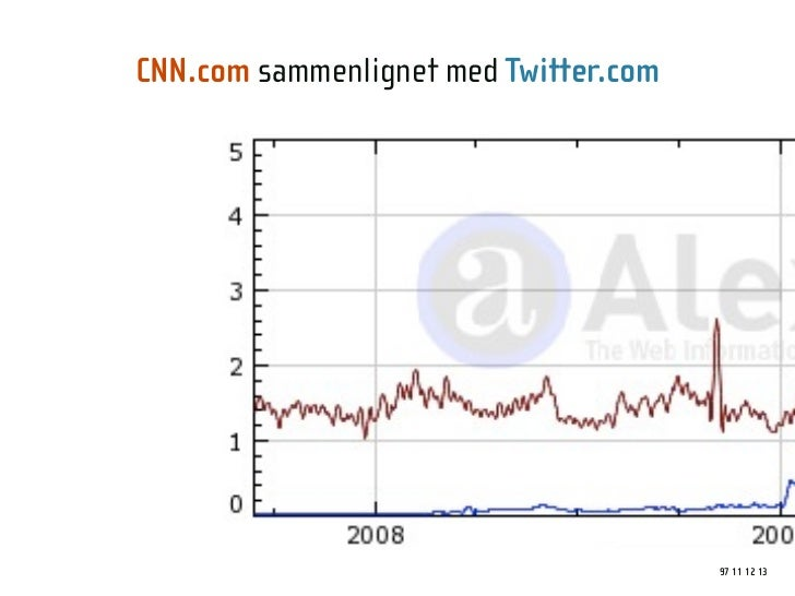 CNN.com sammenlignet med Twitter.com                                            97 11 12 13
