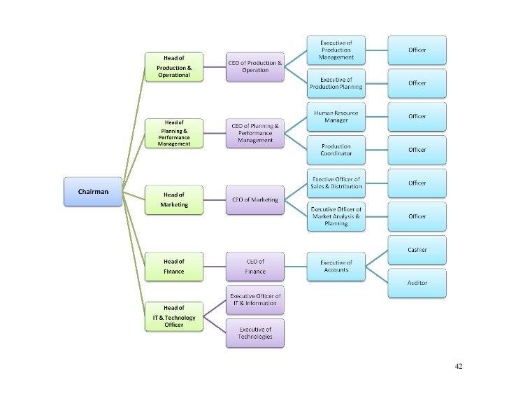 Bplans business plan