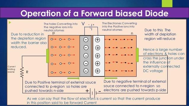 Unbiased diode, Forward biased , reverse biased diode ...