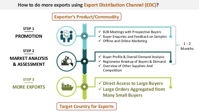 How to do more exports using Export Distribution Channel (EDC)? STEP 1 PROMOTION MARKET ANALYSIS & ASSESSMENT MORE EXPORTS...