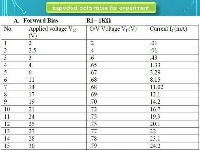 Edc lab 2 - i-v characteristic of zener diode