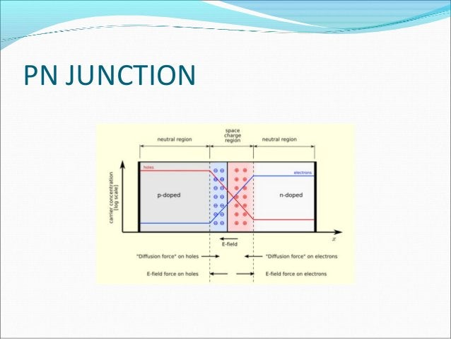 PN JUNCTION  A p–n junction is formed by joining p-type and n-type semiconductors together in very close contact. The ter...