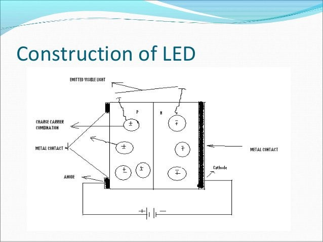 Operation of LED It is based upon the phenomenon of electro- luminance , which is emission of light from a semi- conducto...