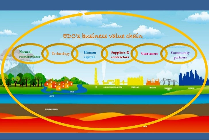78c412a1148 Energy Development Corporation Sustainability Story