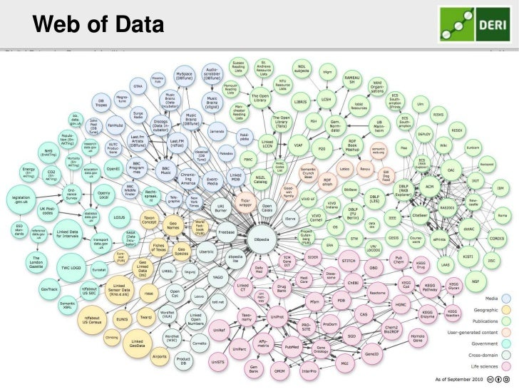Web of Data <br />