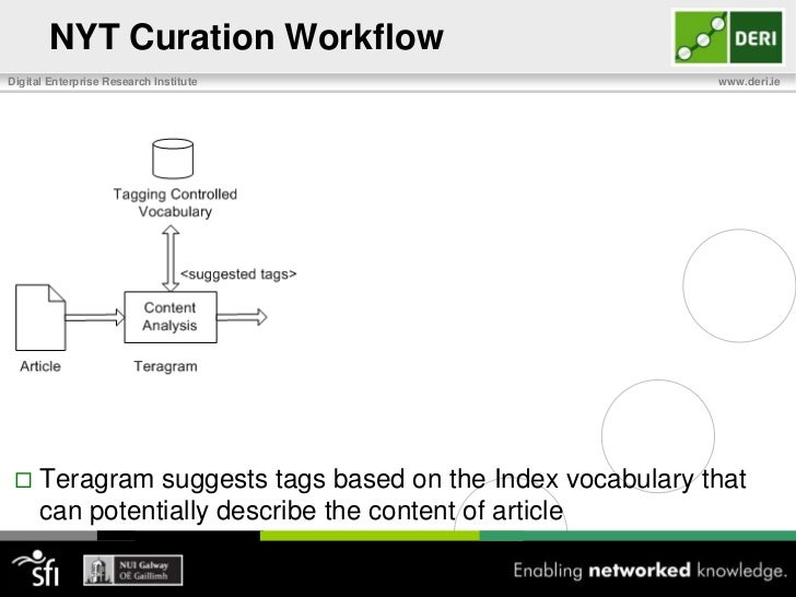 NYT Curation Workflow <br />Curation starts with article getting out of the newsroom<br />