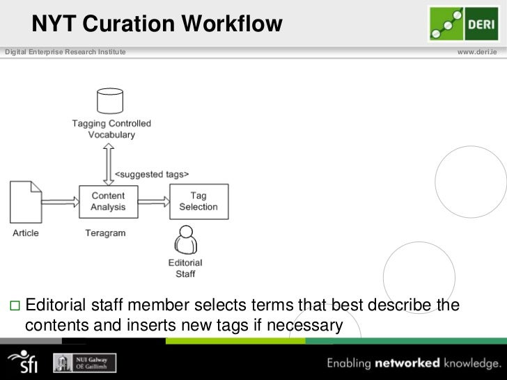 NYT Curation Workflow <br />Member of editorial staff submits article to web-based rule based information extraction syste...