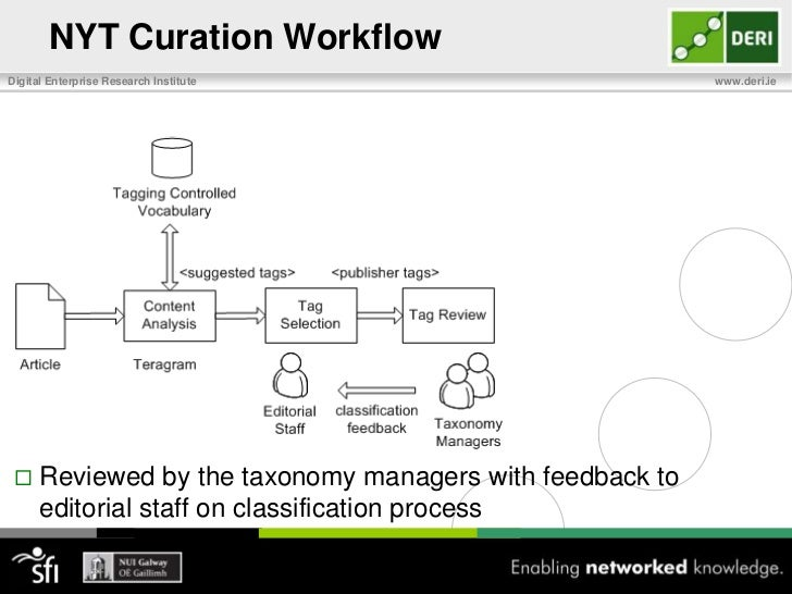 NYT Curation Workflow <br />Teragram uses linguistic extraction rules based on subset of Index Dept's controlled vocab.<br />