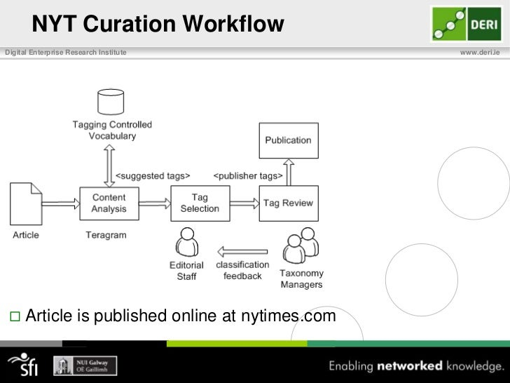 NYT Curation Workflow <br />Teragram suggests tags based on the Index vocabulary that can potentially describe the content...