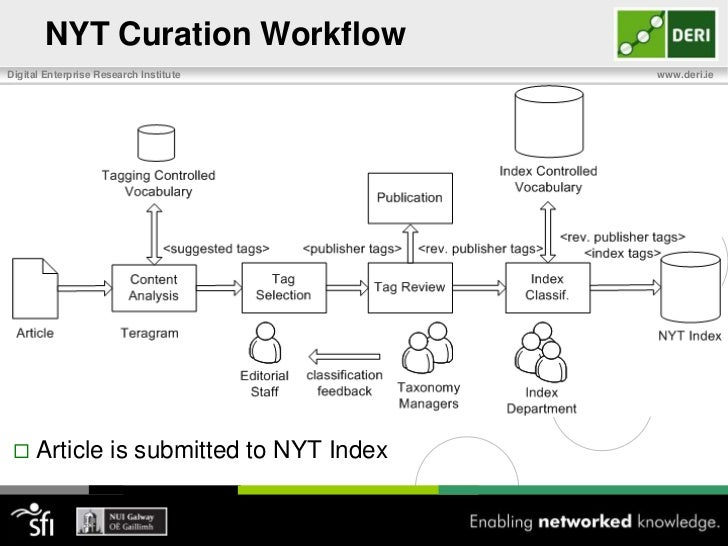 NYT Curation Workflow <br />Reviewed by the taxonomy managers with feedback to editorial staff on classification process<b...