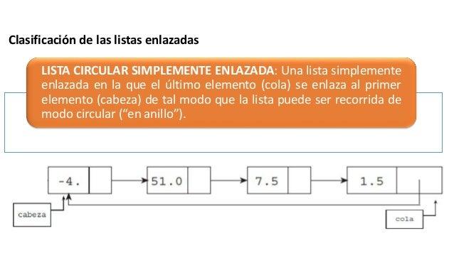 Estructura De Datos Unidad Iii Estructuras Lineales