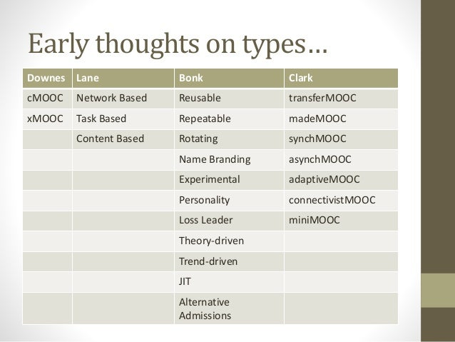 Initial Typology  What is a MOOC?  Academic Governance & MOOC Goals  Instructional Design  Learner Motivation  Learner Eng...