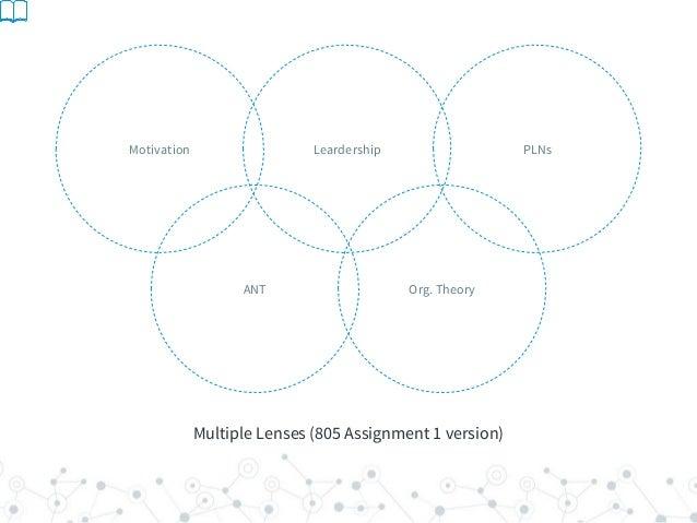 Multiple Lenses (805 Assignment 1 version) LeardershipMotivation PLNs Org. TheoryANT