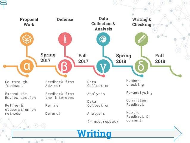 α β γ δ Spring 2017 Fall 2017 Spring 2018 Fall 2018 Go through feedback Expand Lit Review section Refine & elaboration on ...