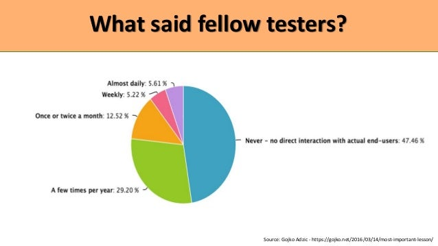 What said fellow testers? Source: Gojko Adzic - https://gojko.net/2016/03/14/most-important-lesson/