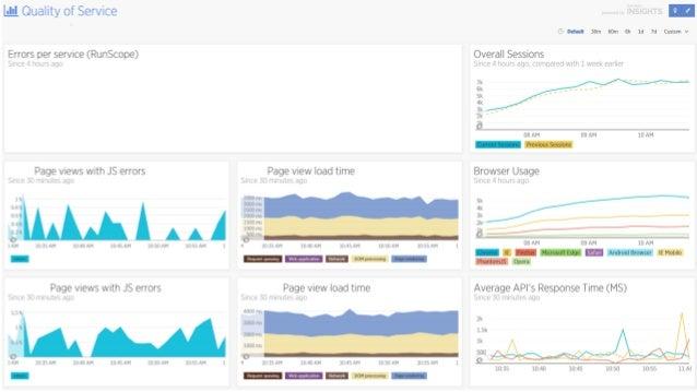 API's Front end Gebruikers Alternatieven tools