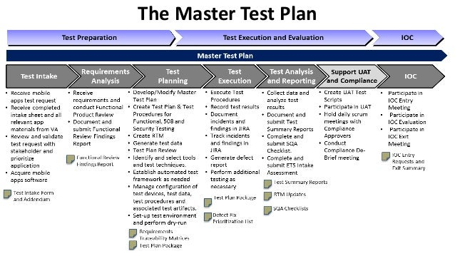The Master Test Plan