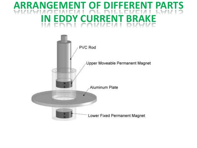 eddy current braking system What are eddy currents and how do eddy current brakes during braking then not only do you have a really interesting braking system that doesn't require.