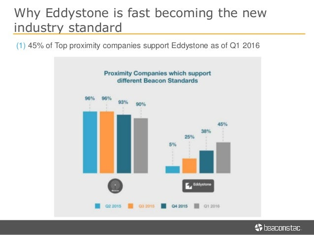 The A to Z of Planning Your First Eddystone Beacon Pilot