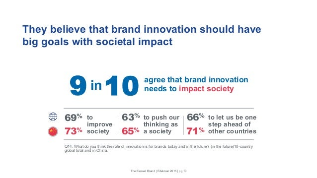 They believe that brand innovation should have big goals with societal impact Q14. What do you think the role of innovatio...