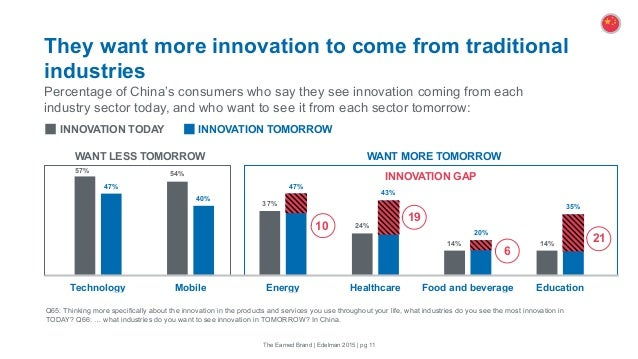 57% 54% 37% 24% 14% 14% 47% 40% 47% 43% 20% 35% Technology Mobile Energy Healthcare Food and beverage Education They want ...
