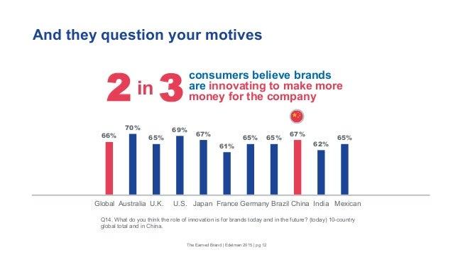 And they question your motives 66% 70% 65% 69% 67% 61% 65% 65% 67% 62% 65% Global Australia U.K. U.S. Japan France Germany...