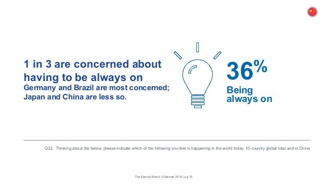 1 in 3 are concerned about having to be always on Germany and Brazil are most concerned; Japan and China are less so. Q22....