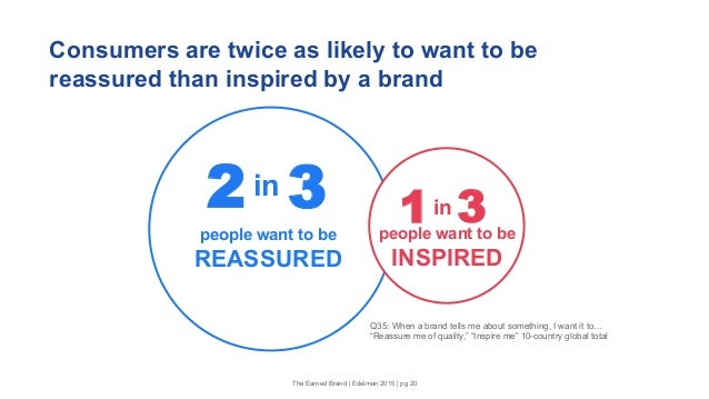 Consumers are twice as likely to want to be reassured than inspired by a brand Q35: When a brand tells me about something,...