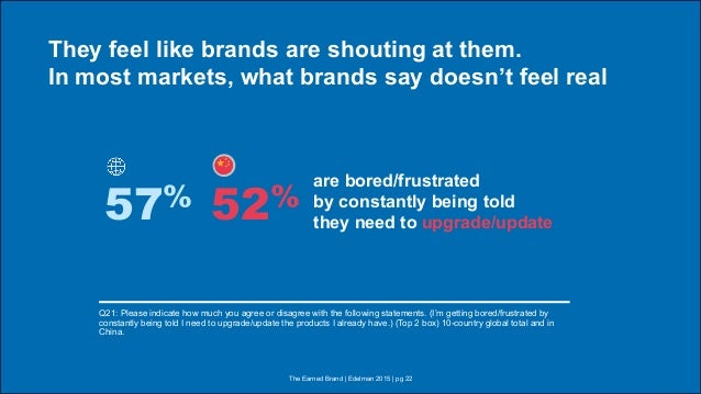 They feel like brands are shouting at them. In most markets, what brands say doesn't feel real Q21: Please indicate how mu...